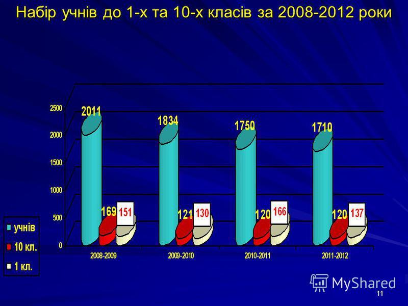 11 Набір учнів до 1-х та 10-х класів за 2008-2012 роки