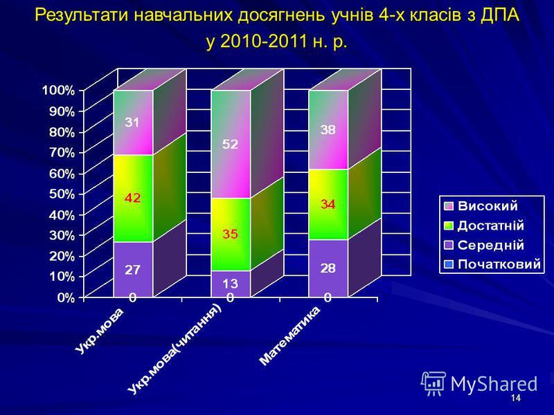 14 Результати навчальних досягнень учнів 4-х класів з ДПА у 2010-2011 н. р.