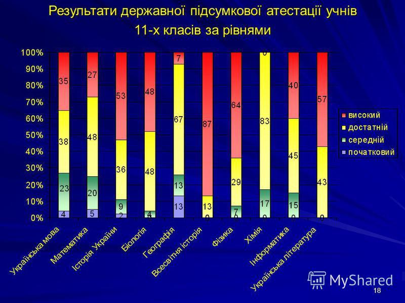 18 Результати державної підсумкової атестації учнів 11-х класів за рівнями