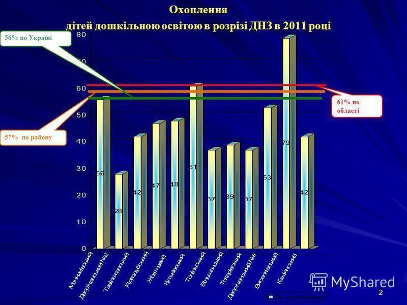 2Охоплення дітей дошкільною освітою в розрізі ДНЗ в 2011 році 57% по району 61% по області 56% по Україні