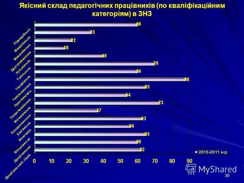 30 Якісний склад педагогічних працівників (по кваліфікаційним категоріям) в ЗНЗ