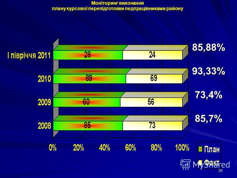 31 Моніторинг виконання плану курсової перепідготовки педпрацівниками району 85,88%93,33%73,4%85,7%