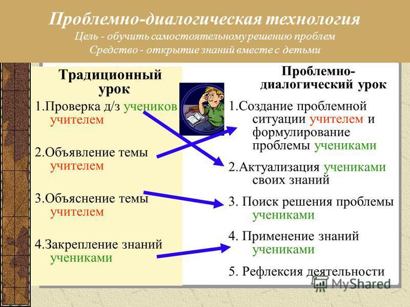 Традиционный урок 1. Проверка д/з учеников учителем 2. Объявление темы учителем 3. Объяснение темы учителем 4. Закрепление знаний учениками Проблемно- диалогический урок 1. Создание проблемной ситуации учителем и формулирование проблемы учениками 2.