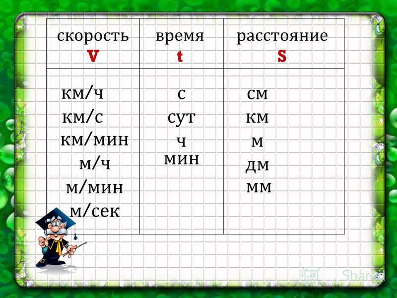 скорость V время t расстояние S км / ч км / с км / мин м / ч м / мин м / сек с сут ч мин см км м дм мм 6