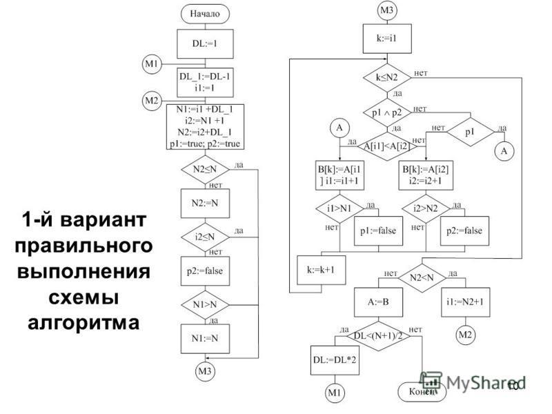 10 1-й вариант правильного выполнения схемы алгоритма