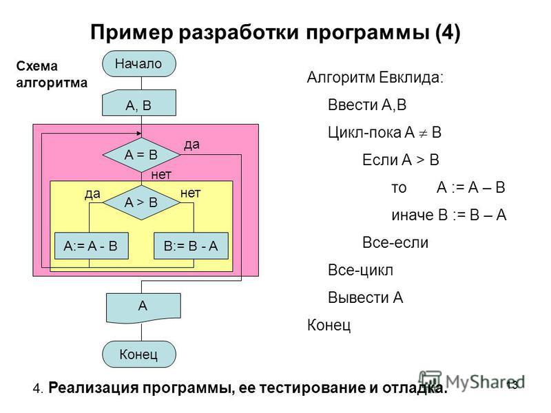 13 Пример разработки программы (4) Алгоритм Евклида: Ввести A,B Цикл-пока A B Если A > B то A := A – B иначе B := B – A Все-если Все-цикл Вывести A Конец Начало Конец A, B A = B A > B A:= A - BB:= B - A да нет A 4. Реализация программы, ее тестирован