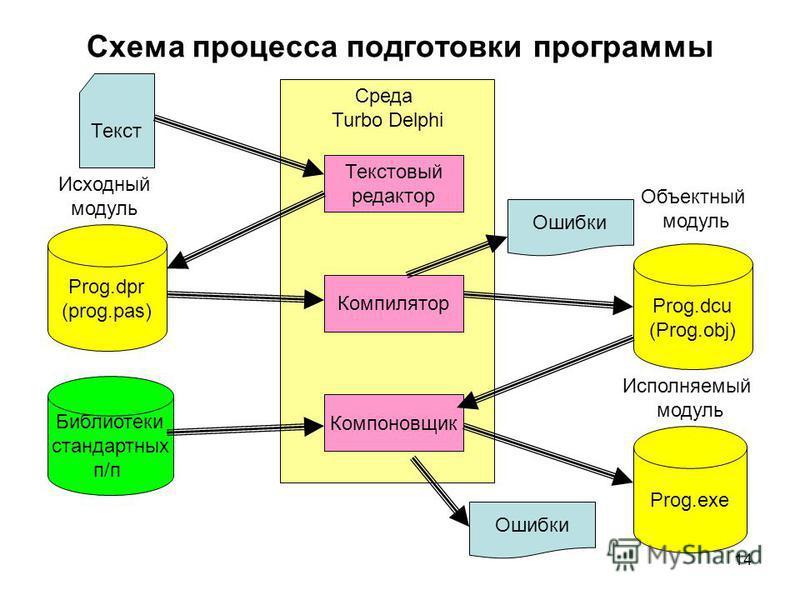 14 Среда Turbo Delphi Схема процесса подготовки программы Текстовый редактор Компилятор Компоновщик Текст Prog.dpr (prog.pas) Prog.dcu (Prog.obj) Библиотеки стандартных п/п Prog.exe Ошибки Объектный модуль Исполняемый модуль Исходный модуль