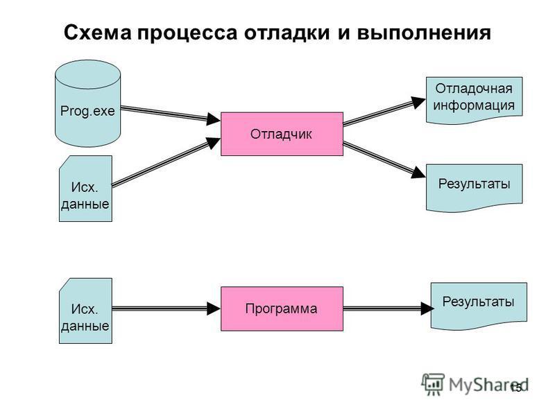 15 Схема процесса отладки и выполнения Prog.exe Исх. данные Отладчик Отладочная информация Результаты Программа Исх. данные Результаты