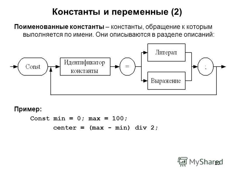 20 Константы и переменные (2) Поименованные константы – константы, обращение к которым выполняется по имени. Они описываются в разделе описаний: Пример: Const min = 0; max = 100; center = (max - min) div 2;