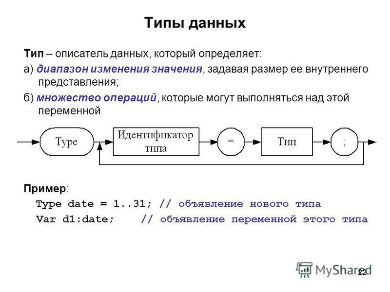 22 Типы данных Тип – описатель данных, который определяет: а) диапазон изменения значения, задавая размер ее внутреннего представления; б) множество операций, которые могут выполняться над этой переменной Пример: Type date = 1..31; // объявление ново