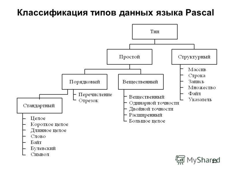 23 Классификация типов данных языка Pascal