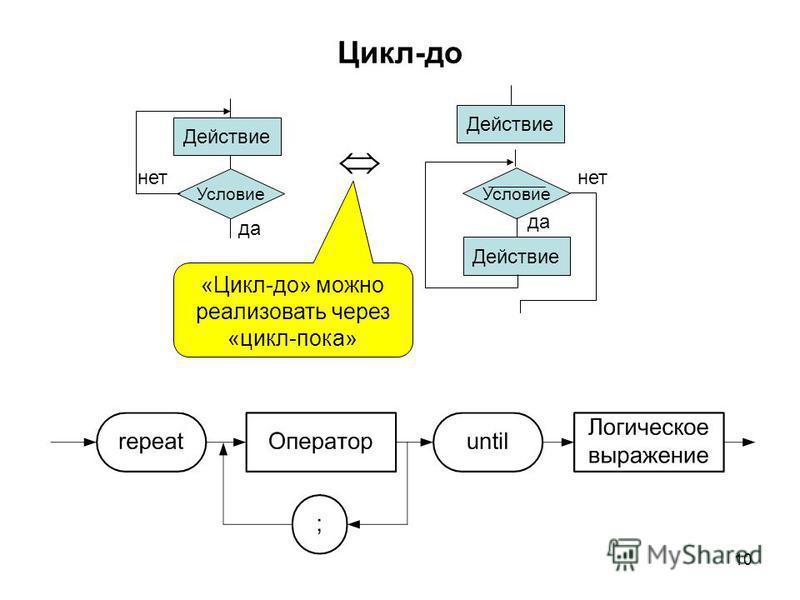 10 Цикл-до Действие Условие да нет Условие да нет Действие «Цикл-до» можно реализовать через «цикл-пока»