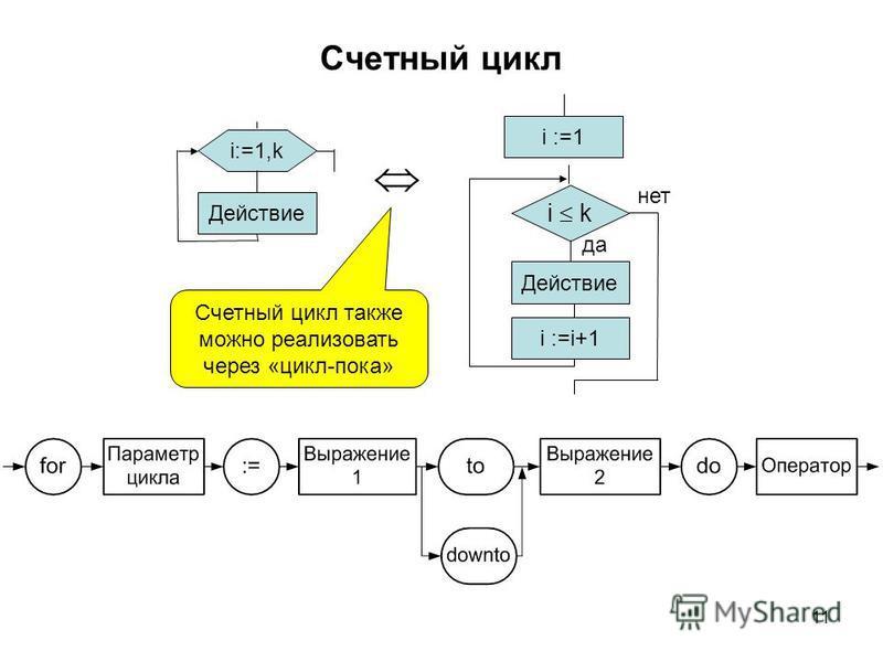 11 Счетный цикл i:=1,k Действие i k да нет i :=i+1 i :=1 Действие Счетный цикл также можно реализовать через «цикл-пока»