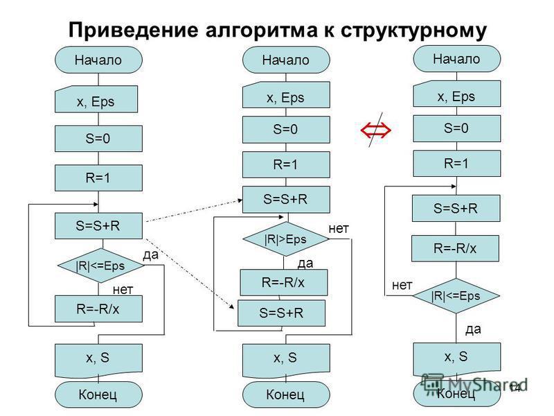 14 Приведение алгоритма к структурному Начало x, Eps S=0 R=1 S=S+R |R|<=Eps нет да R=-R/x x, S Конец Начало x, Eps S=0 R=1 S=S+R |R|>Eps да нет R=-R/x x, S Конец S=S+R Начало x, Eps S=0 R=1 S=S+R |R|<=Eps да нет R=-R/x x, S Конец