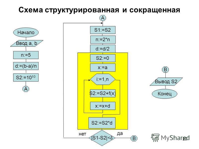 20 Схема структурированная и сокращенная Начало n:=5 d:=(b-a)/n S2:=10 10 S2:=0 x:=a i:=1,n S2:=S2+f(x) x:=x+d S2:=S2*d A A |S1-S2|< да нет S1:=S2 n:=2*n Ввод a, b Вывод S2 Конец B B d:=d/2