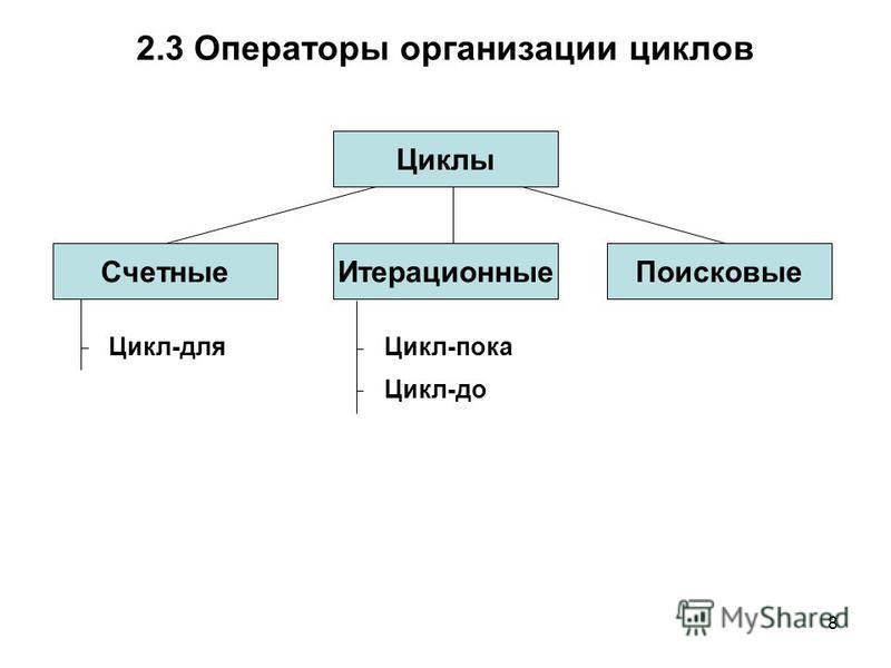 8 2.3 Операторы организации циклов Циклы Счетные ИтерационныеПоисковые Цикл-для Цикл-пока Цикл-до