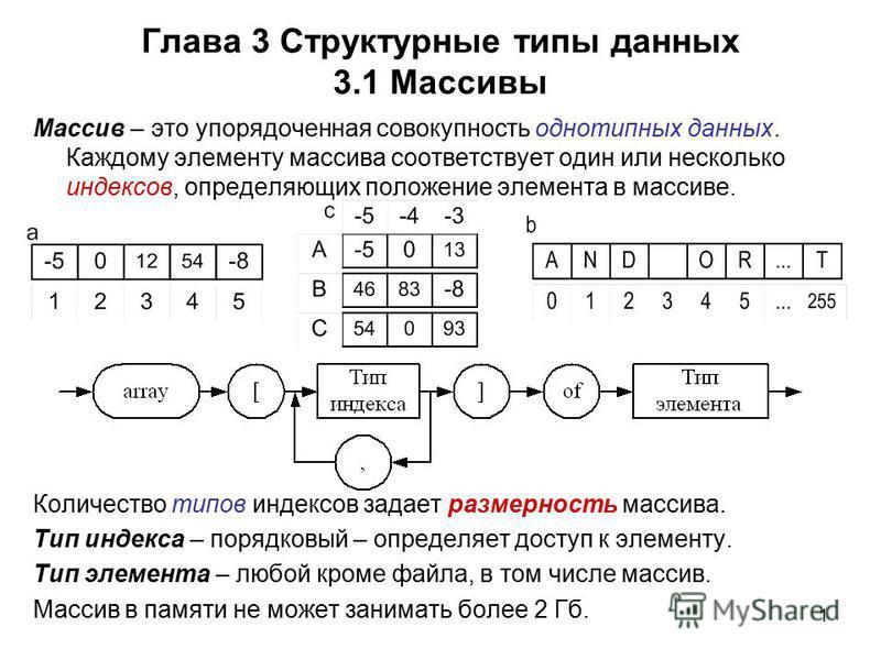 1 Глава 3 Структурные типы данных 3.1 Массивы Массив – это упорядоченная совокупность однотипных данных. Каждому элементу массива соответствует один или несколько индексов, определяющих положение элемента в массиве. Количество типов индексов задает р