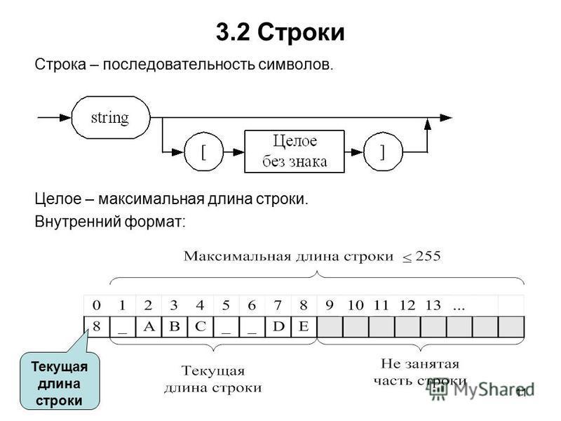 11 3.2 Строки Строка – последовательность символов. Целое – максимальная длина строки. Внутренний формат: Текущая длина строки