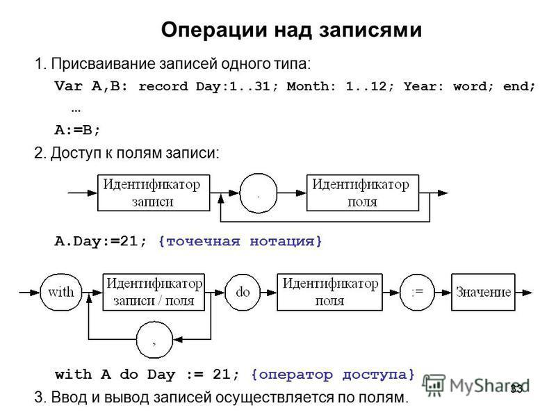 33 Операции над записями 1. Присваивание записей одного типа: Var A,B: record Day:1..31; Month: 1..12; Year: word; end ; … A:=B; 2. Доступ к полям записи: A.Day:=21; {точечная нотация} with A do Day := 21; {оператор доступа} 3. Ввод и вывод записей о