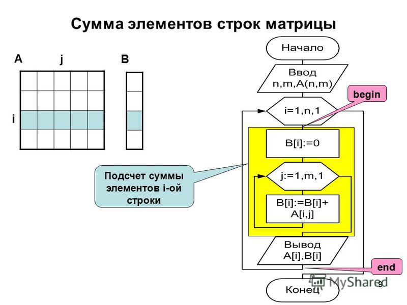 9 Сумма элементов строк матрицы А B i j Подсчет суммы элементов i-ой строки begin end