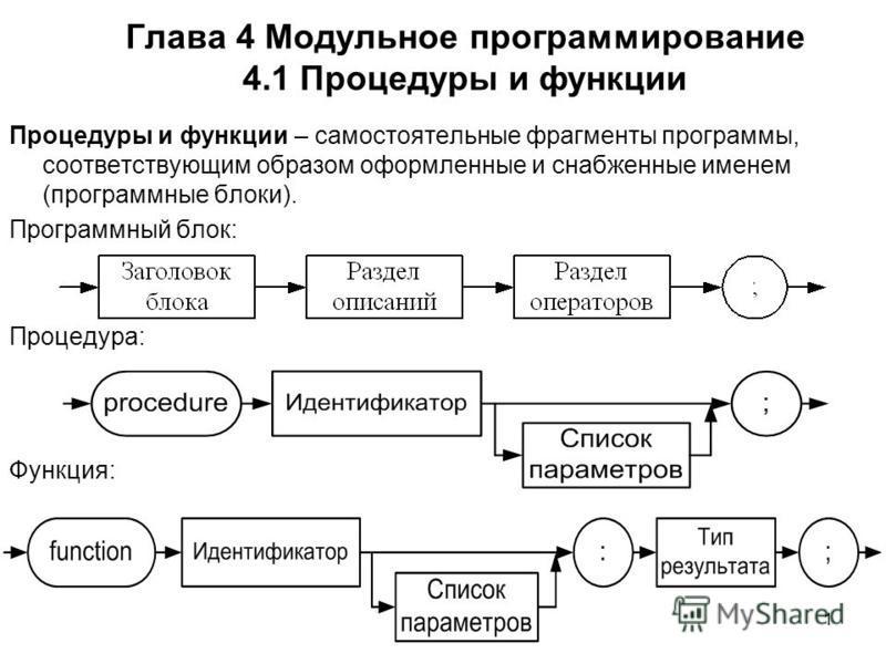 1 Глава 4 Модульное программирование 4.1 Процедуры и функции Процедуры и функции – самостоятельные фрагменты программы, соответствующим образом оформленные и снабженные именем (программные блоки). Программный блок: Процедура: Функция: