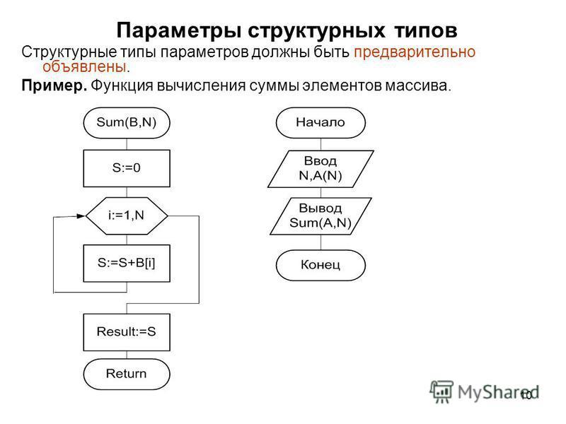 10 Параметры структурных типов Структурные типы параметров должны быть предварительно объявлены. Пример. Функция вычисления суммы элементов массива.