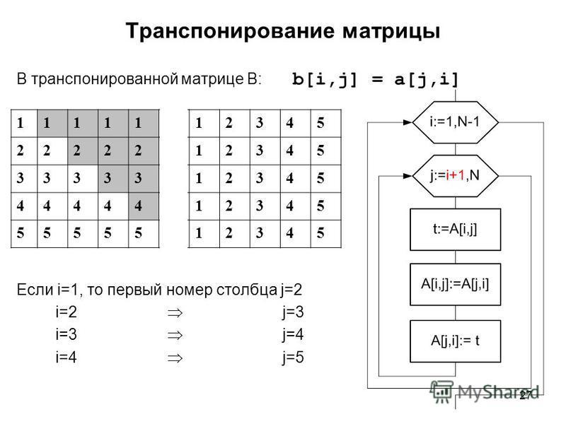 27 Транспонирование матрицы В транспонированной матрице B: b[i,j] = a[j,i] Если i=1, то первый номер столбца j=2 i=2 j=3 i=3 j=4 i=4 j=5 1111112345 2222212345 3333312345 4444412345 5555512345