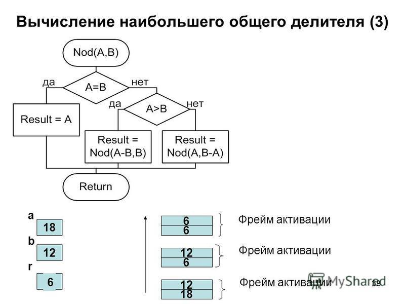 38 Вычисление наибольшего общего делителя (3) 18 12 a b r 18 12 6 6 6 6Фрейм активации