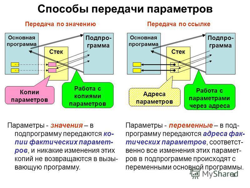 4 Стек Способы передачи параметров Основная программа Подпро- грамма Передача по значению Копии параметров Работа с копиями параметров Стек Основная программа Подпро- грамма Передача по ссылке Работа с параметрами через адреса Адреса параметров Парам