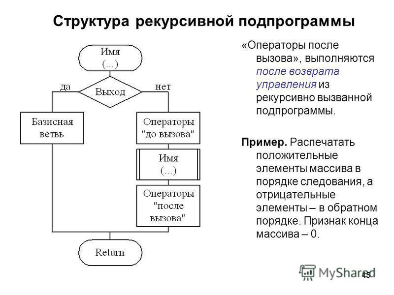 45 Структура рекурсивной подпрограммы «Операторы после вызова», выполняются после возврата управления из рекурсивно вызванной подпрограммы. Пример. Распечатать положительные элементы массива в порядке следования, а отрицательные элементы – в обратном