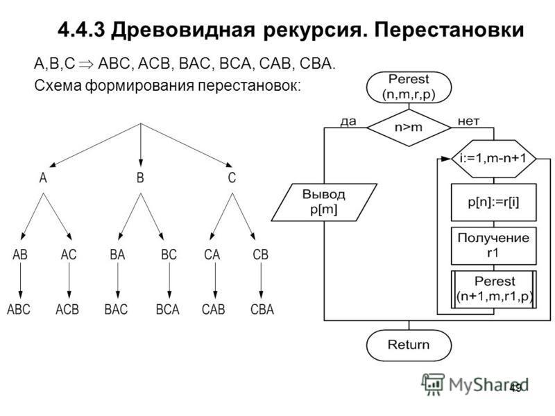 49 4.4.3 Древовидная рекурсия. Перестановки А,B,C ABC, ACB, BAC, BCA, CAB, CBA. Схема формирования перестановок: