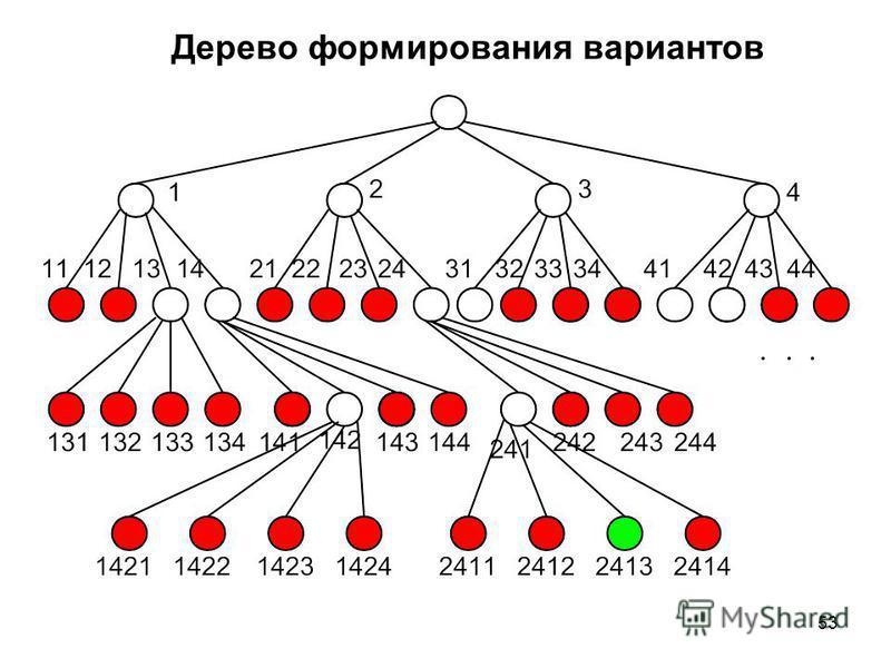 53 Дерево формирования вариантов
