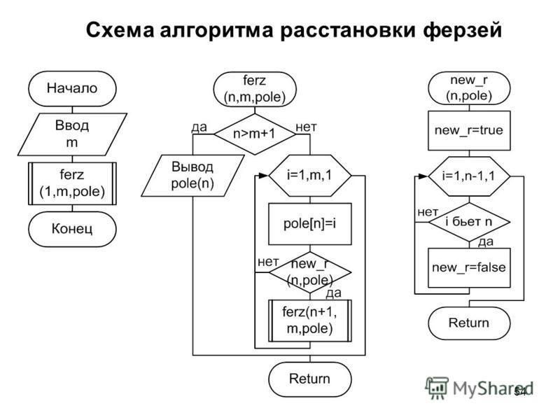 54 Схема алгоритма расстановки ферзей