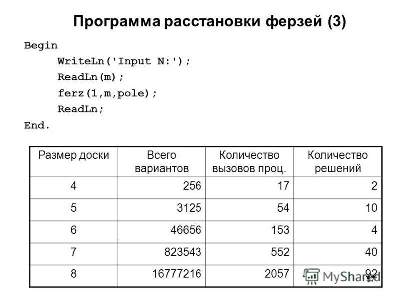 57 Программа расстановки ферзей (3) Begin WriteLn('Input N:'); ReadLn(m); ferz(1,m,pole); ReadLn; End. Размер доски Всего вариантов Количество вызовов проц. Количество решений 4256172 531255410 6466561534 782354355240 816777216205792