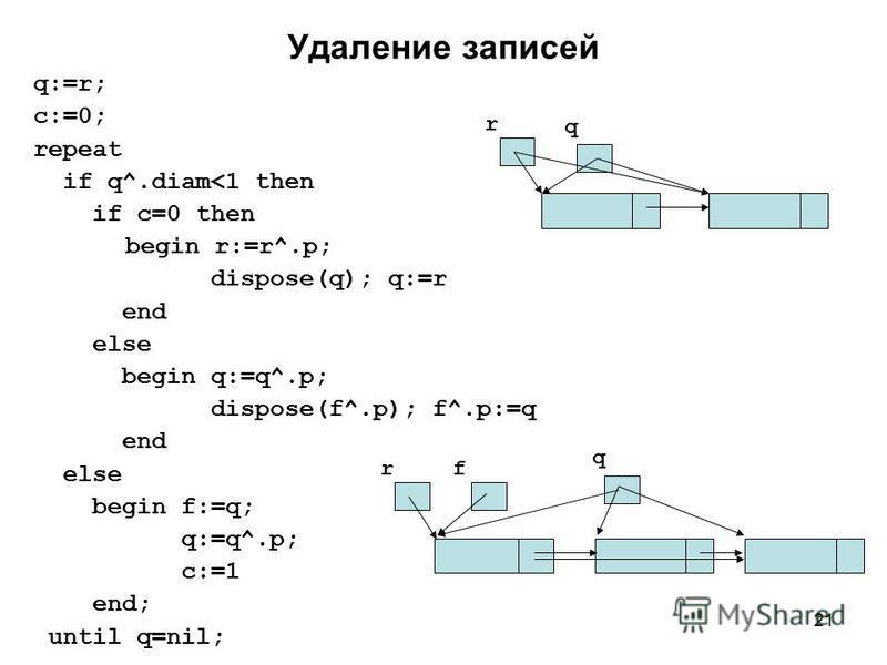 21 Удаление записей q:=r; c:=0; repeat if q^.diam<1 then if c=0 then begin r:=r^.p; dispose(q); q:=r end else begin q:=q^.p; dispose(f^.p); f^.p:=q end else begin f:=q; q:=q^.p; c:=1 end; until q=nil; r q r q f