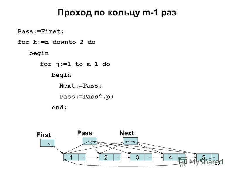 25 Проход по кольцу m-1 раз Pass:=First; for k:=n downto 2 do begin for j:=1 to m-1 do begin Next:=Pass; Pass:=Pass^.p; end; 125 First PassNext 34