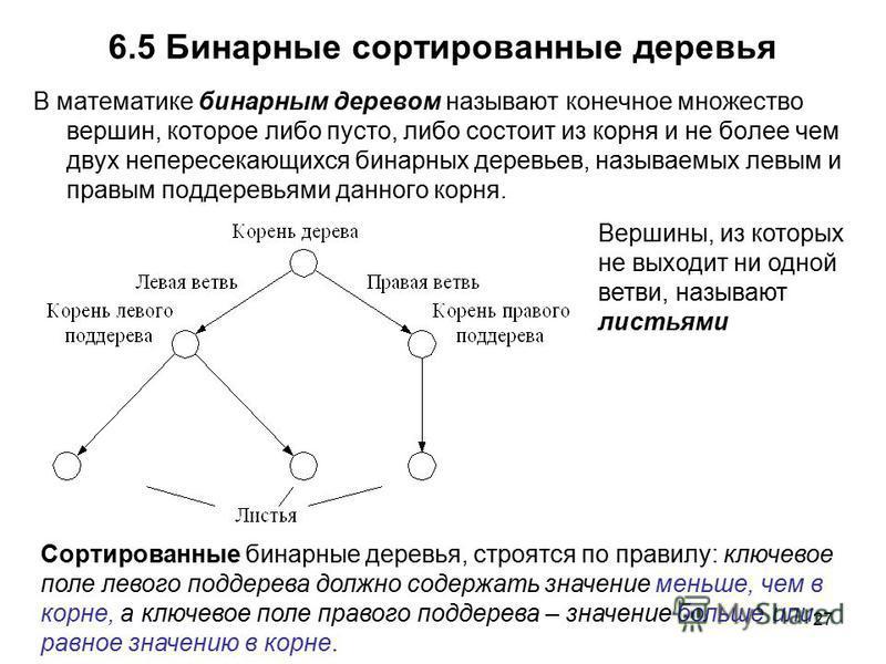 27 6.5 Бинарные сортированные деревья В математике бинарным деревом называют конечное множество вершин, которое либо пусто, либо состоит из корня и не более чем двух непересекающихся бинарных деревьев, называемых левым и правым поддеревьями данного к