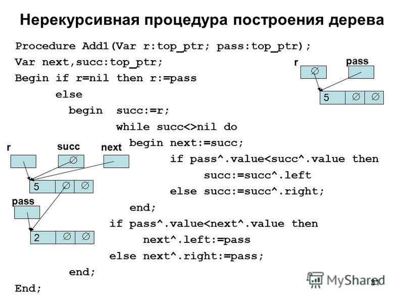31 Нерекурсивная процедура построения дерева Procedure Add1(Var r:top_ptr; pass:top_ptr); Var next,succ:top_ptr; Begin if r=nil then r:=pass else begin succ:=r; while succ<>nil do begin next:=succ; if pass^.value<succ^.value then succ:=succ^.left els