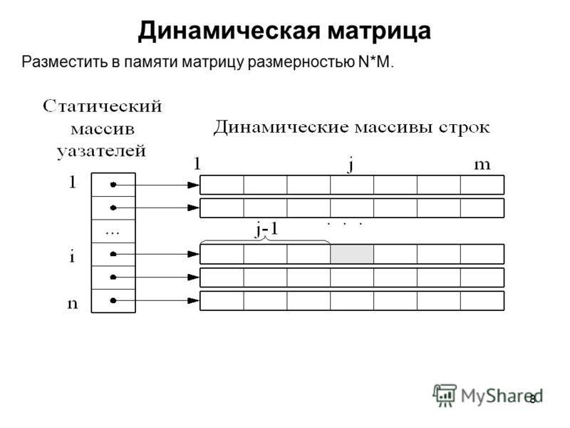 8 Динамическая матрица Разместить в памяти матрицу размерностью N*M.