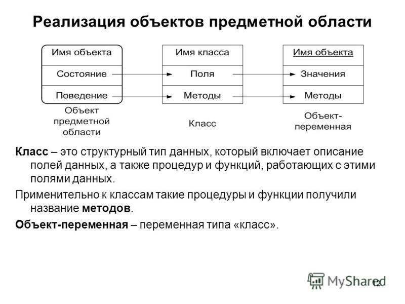 12 Реализация объектов предметной области Класс – это структурный тип данных, который включает описание полей данных, а также процедур и функций, работающих с этими полями данных. Применительно к классам такие процедуры и функции получили название ме