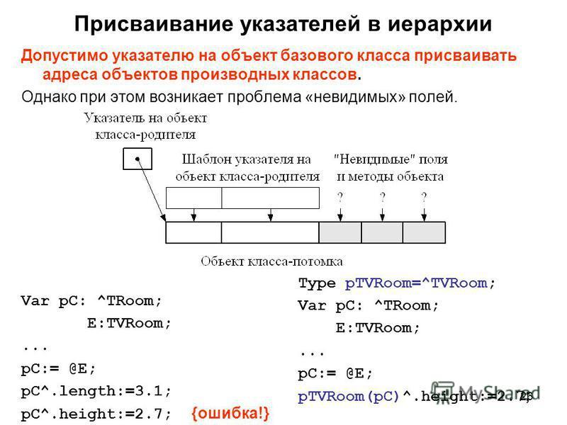 26 Присваивание указателей в иерархии Допустимо указателю на объект базового класса присваивать адреса объектов производных классов. Однако при этом возникает проблема «невидимых» полей. Var pC: ^TRoom; E:TVRoom;... pC:= @E; pC^.length:=3.1; pC^.heig
