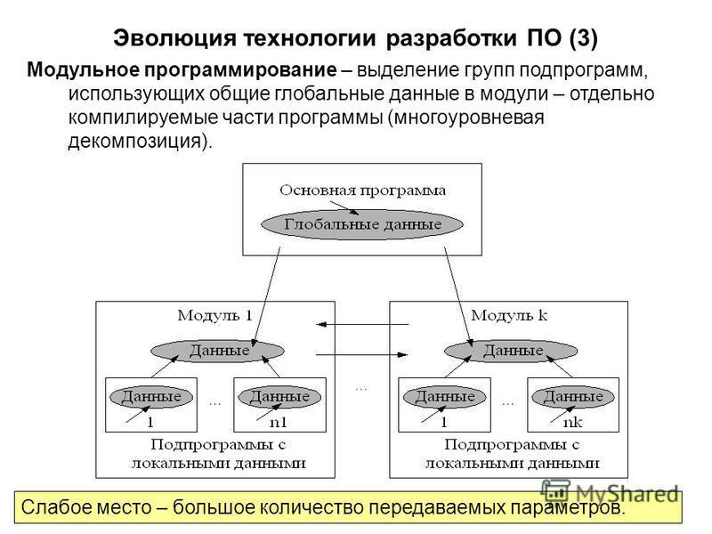 3 Эволюция технологгии разработки ПО (3) Модульное программирование – выделение групп подпрограмм, использующих общие глобальные данные в модули – отдельно компилируемые части программы (многоуровневая декомпозиция). Слабое место – большое количество