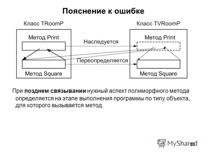 38 Пояснение к ошибке При позднем связывании нужный аспект полиморфного метода определяется на этапе выполнения программы по типу объекта, для которого вызывается метод.