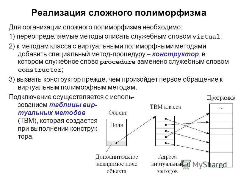 39 Реализация сложного полиморфизма Для организации сложного полиморфизма необходимо: 1) переопределяемые методы описать служебным словом virtual ; 2) к методам класса с виртуальными полиморфными методами добавить специальный метод-процедуру – констр