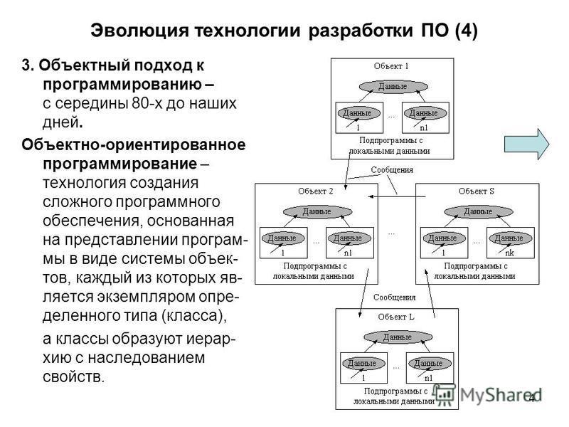 4 Эволюция технологгии разработки ПО (4) 3. Объектный подход к программированию – с середины 80-х до наших дней. Объектно-ориентированное программирование – технологгия создания сложного программного обеспечения, основанная на представлении программы