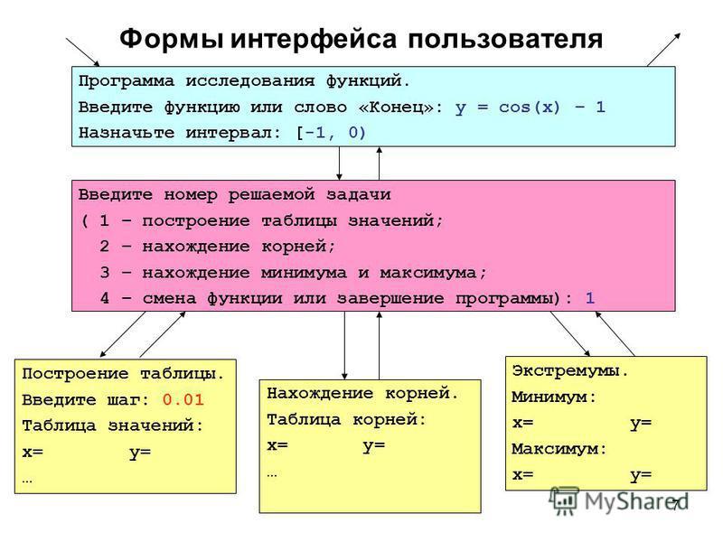 7 Формы интерфейса пользователя Программа исследования функций. Введите функцию или слово «Конец»: y = cos(x) – 1 Назначьте интервал: [-1, 0) Введите номер решаемой задачи ( 1 – построение таблицы значений; 2 – нахождение корней; 3 – нахождение миним
