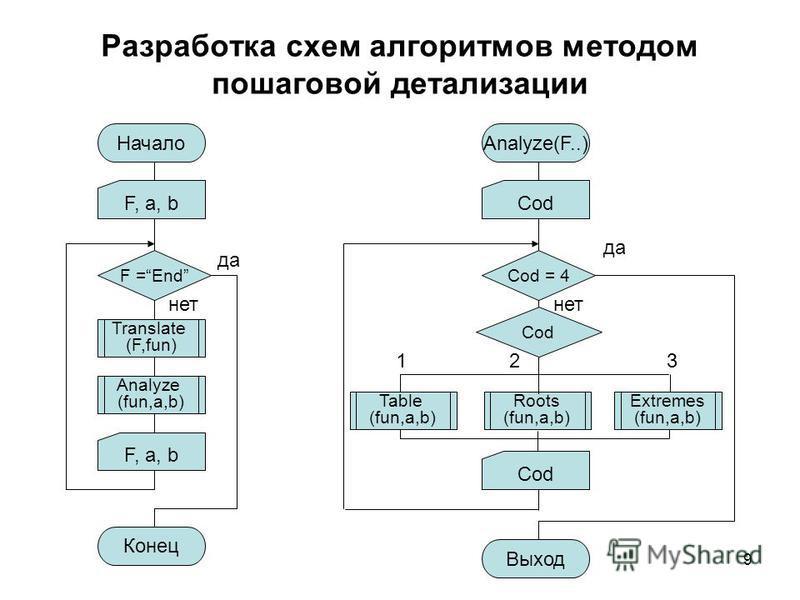 9 Разработка схем алгоритмов методом пошаговой детализации Начало F, a, b F =End Analyze (fun,a,b) да нет Конец F, a, b Analyze(F..) Cod Cod = 4 Roots (fun,a,b) да нет Выход Cod 21 3 Table (fun,a,b) Extremes (fun,a,b) Translate (F,fun)