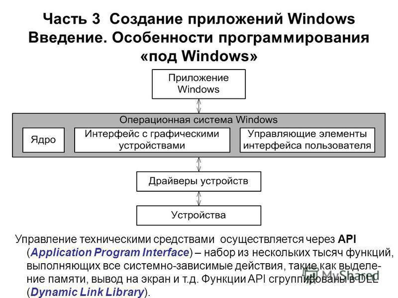 1 Часть 3 Создание приложений Windows Введение. Особенности программирования «под Windows» Управление техническими средствами осуществляется через API (Application Program Interface) – набор из нескольких тысяч функций, выполняющих все системно-завис