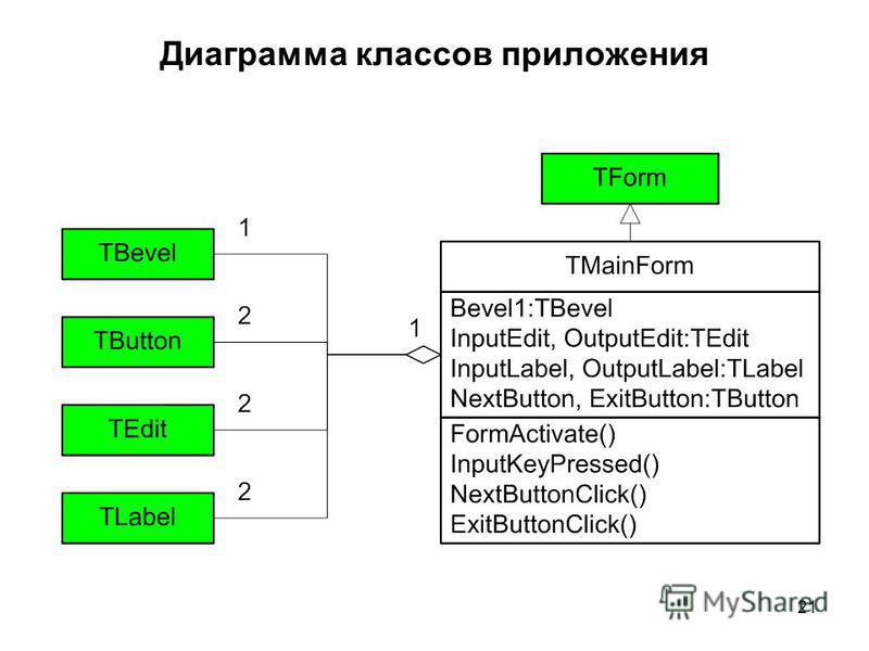 21 Диаграмма классов приложения