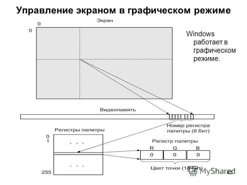 40 Управление экраном в графическом режиме Windows работает в графическом режиме.